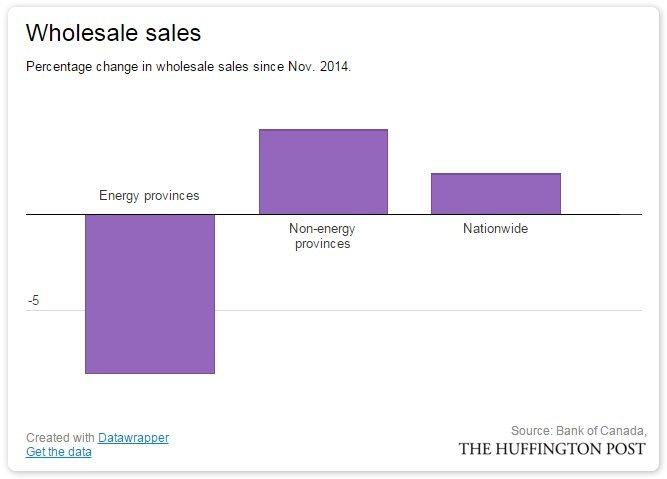 wholesale sales