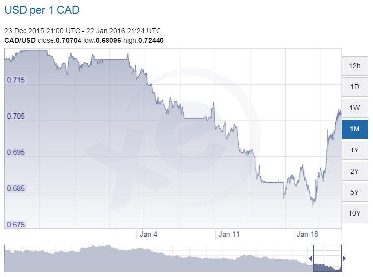 cad usd chart