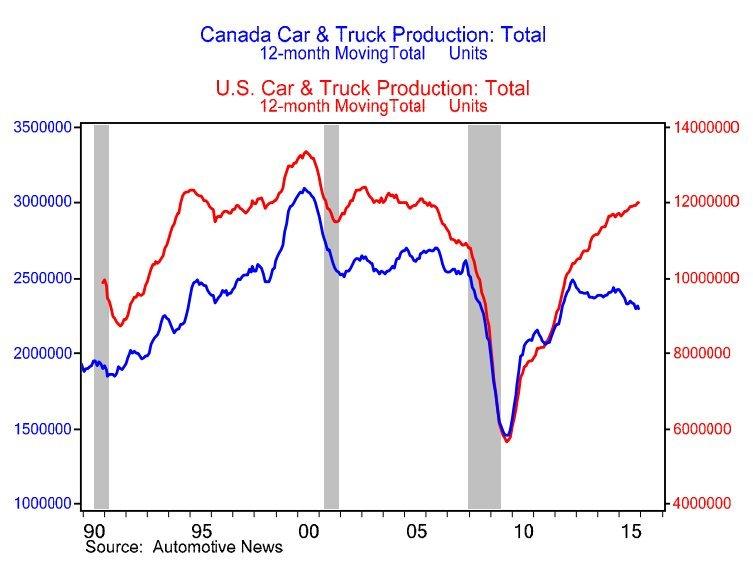 auto production us canada