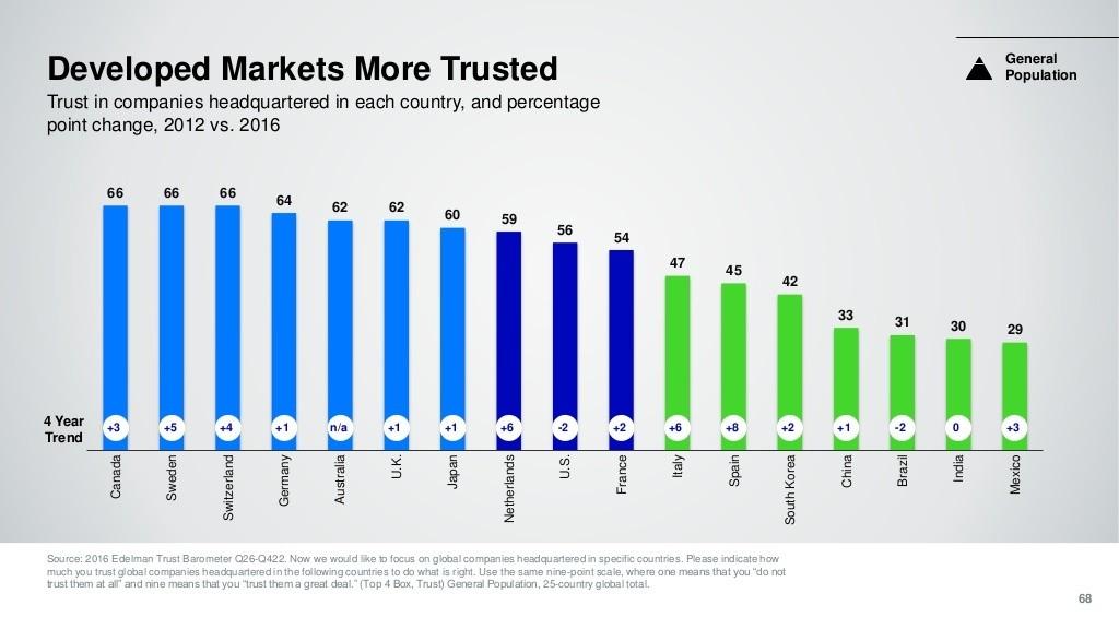 trust barometer 2016