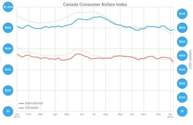 airfares canada