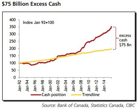 canadians hoarding cash
