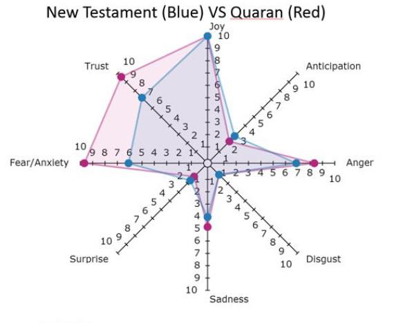 new test v quran