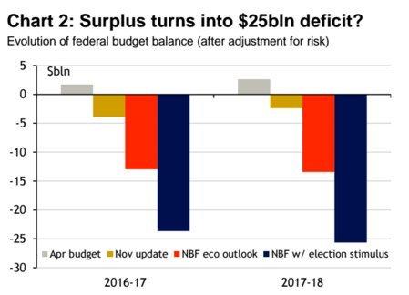 deficit projections