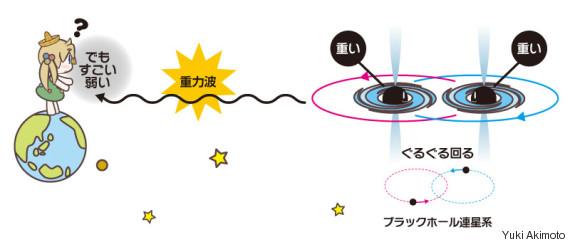 gravity wave