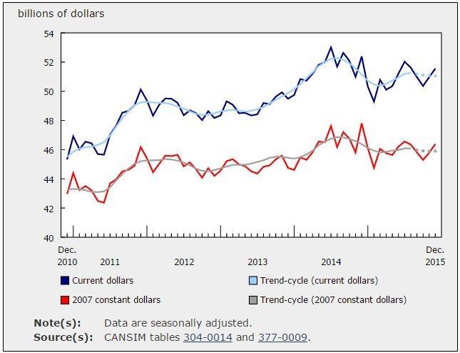 manufacturing sales canada