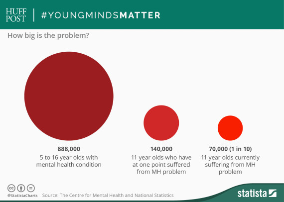 young minds statista