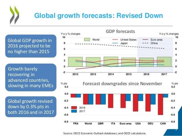 oecd forecast chart