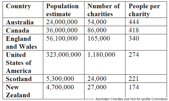 charities population graph