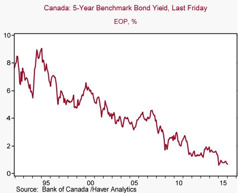 canada bond yields