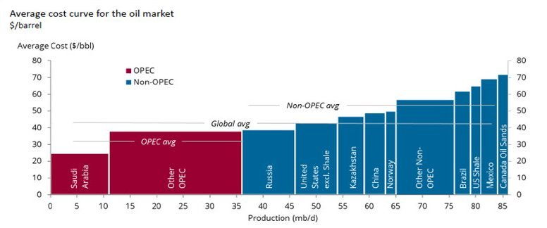 oil production costs