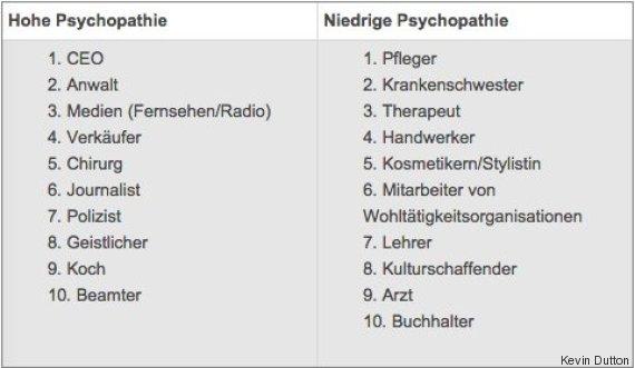 In Diesen 10 Berufen Arbeiten Die Meisten Psychopathen Huffpost