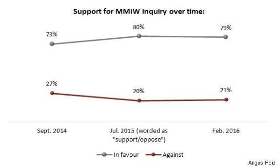mmiw inquiry