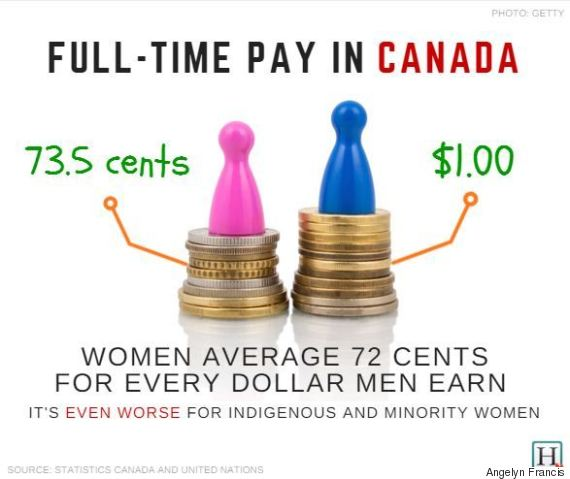 gender pay gap 73 cents