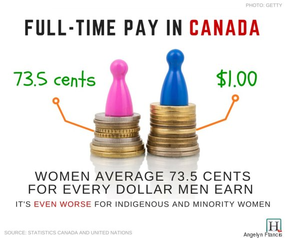 "why women are paid less than men essay Women of color are also less likely to have access to things like  when women  enter traditionally male fields, pay drops  ""women, as a whole, continue to work  in lower-paying occupations than men do,"" pew says  team and fifa's 2015  world player of the year, in an essay for the new york times."