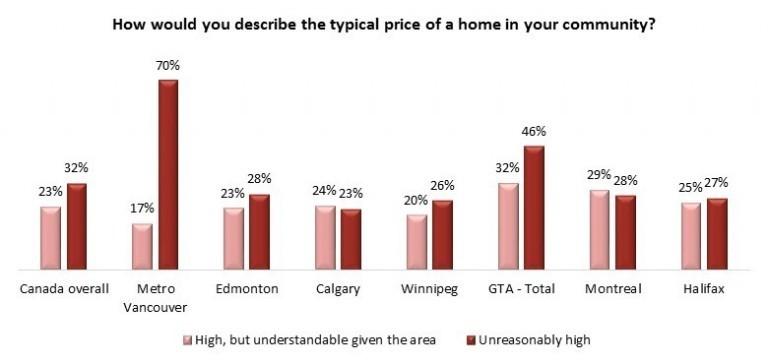 house price poll