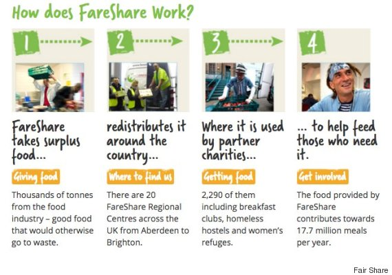 fairshare tesco food waste