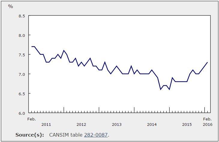 unemployment canada