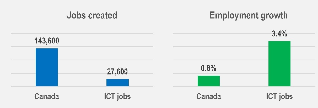 it jobs canada