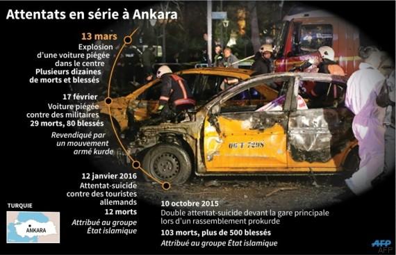 ankara attentats