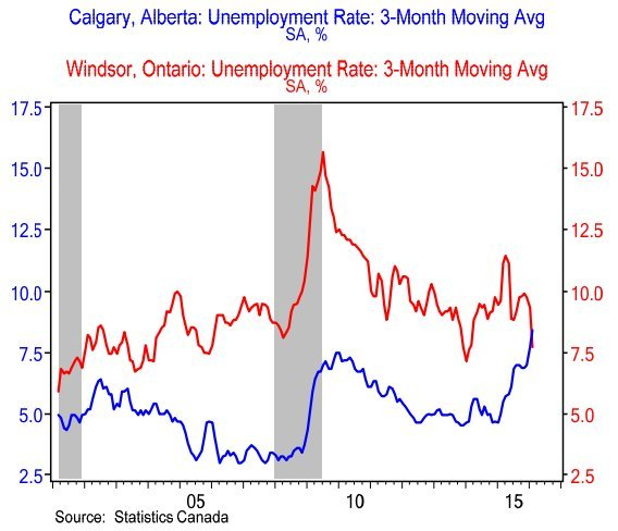 unemployment calgary windsor