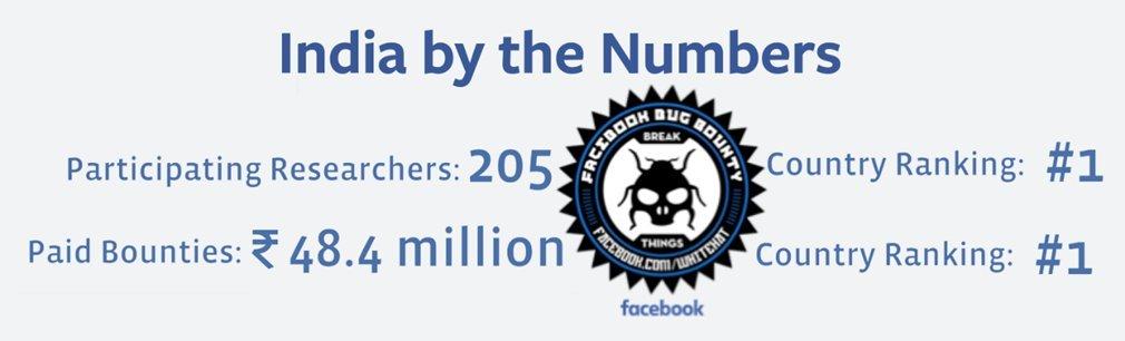 facebook bounty bug