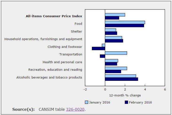 inflation canada february