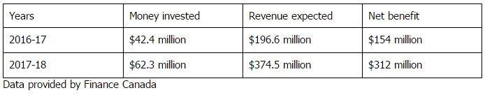 tax evasion funding
