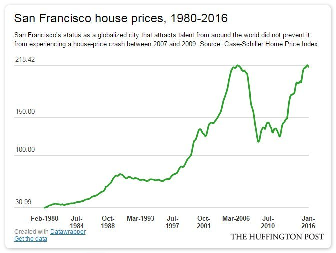 san francisco house prices