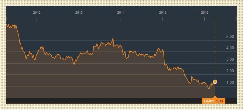bombardier stock price