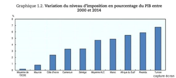 impôt tunisie