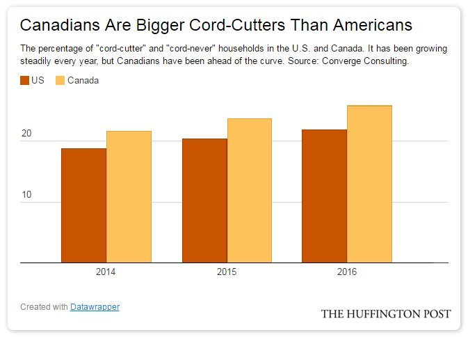 cord cutting canada