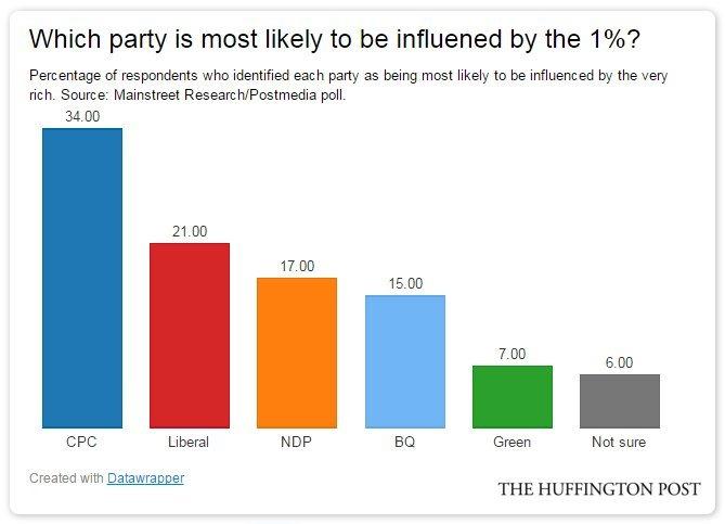 political influence poll