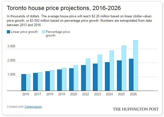 toronto house price projections