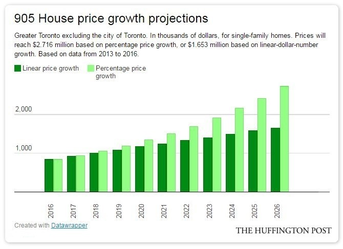 905 house prices