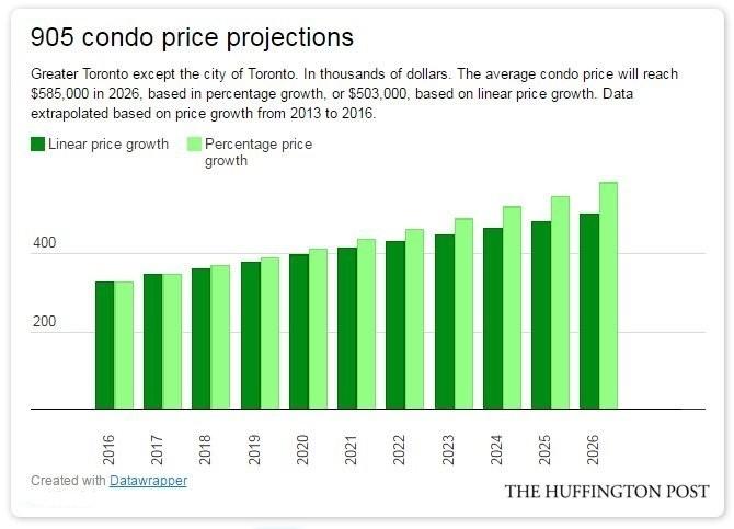 905 condo prices