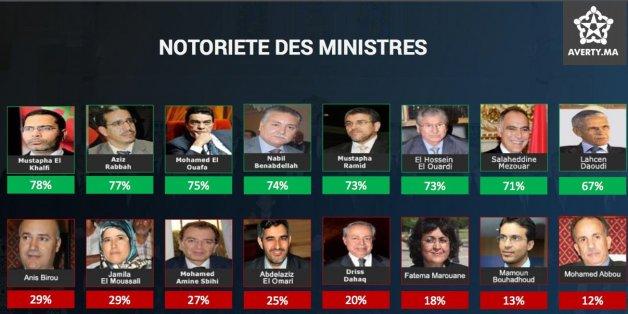 Les ministres marocains les plus connus selon le baromètre Tizi/Averty