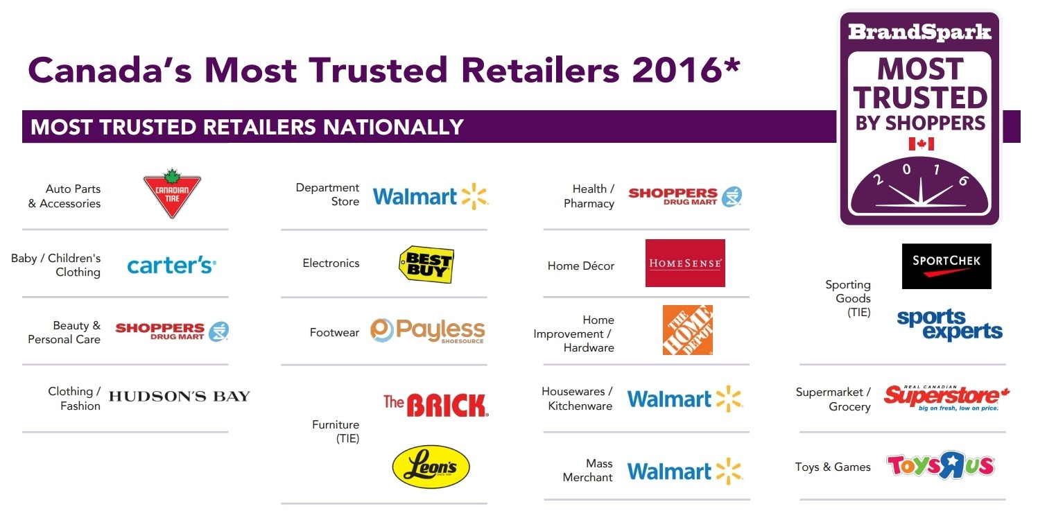 most trusted retailers