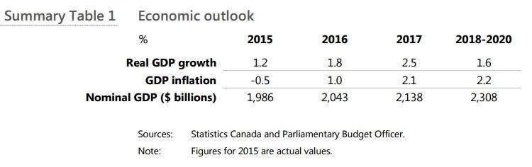 economic outlook canada