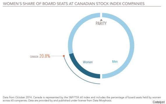 canadian women boardroom