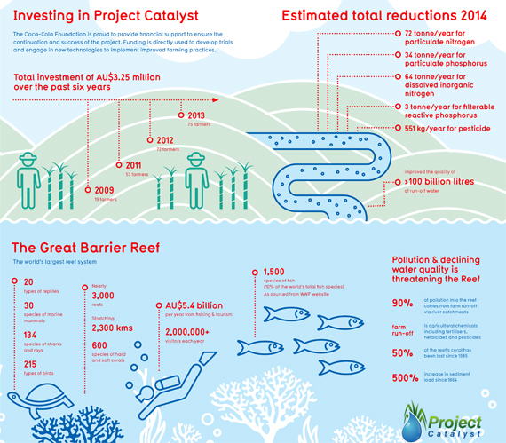 coral catalyst farmer project