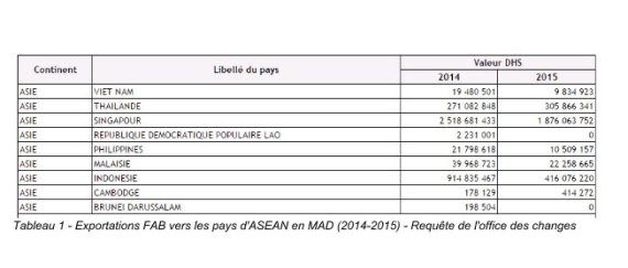 exportations vers pays asean