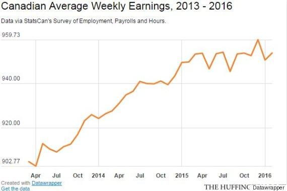 average weekly earnings