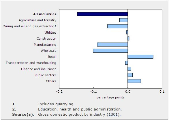 gdp by industry