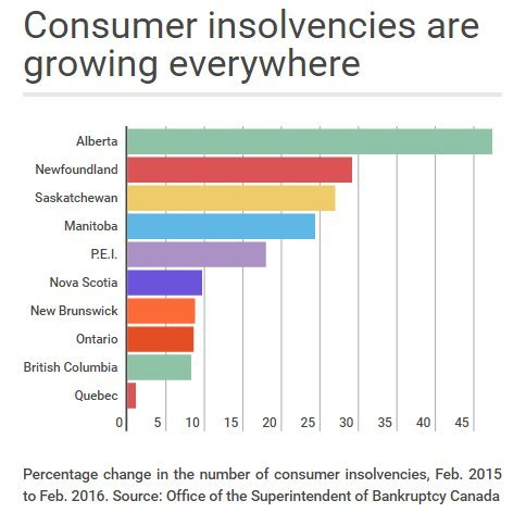 consumer insolvencies