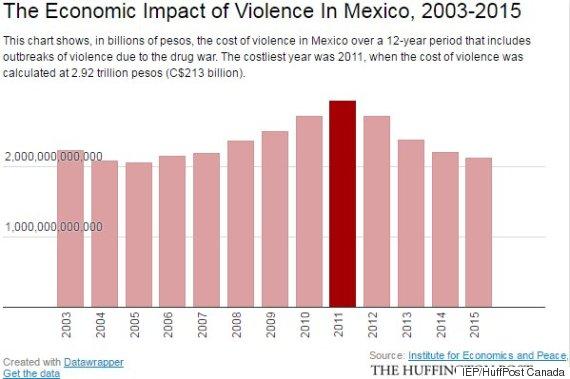 economic impact violence