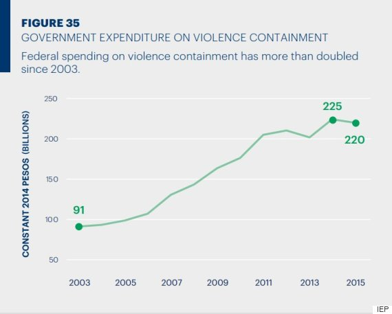 government violence spending