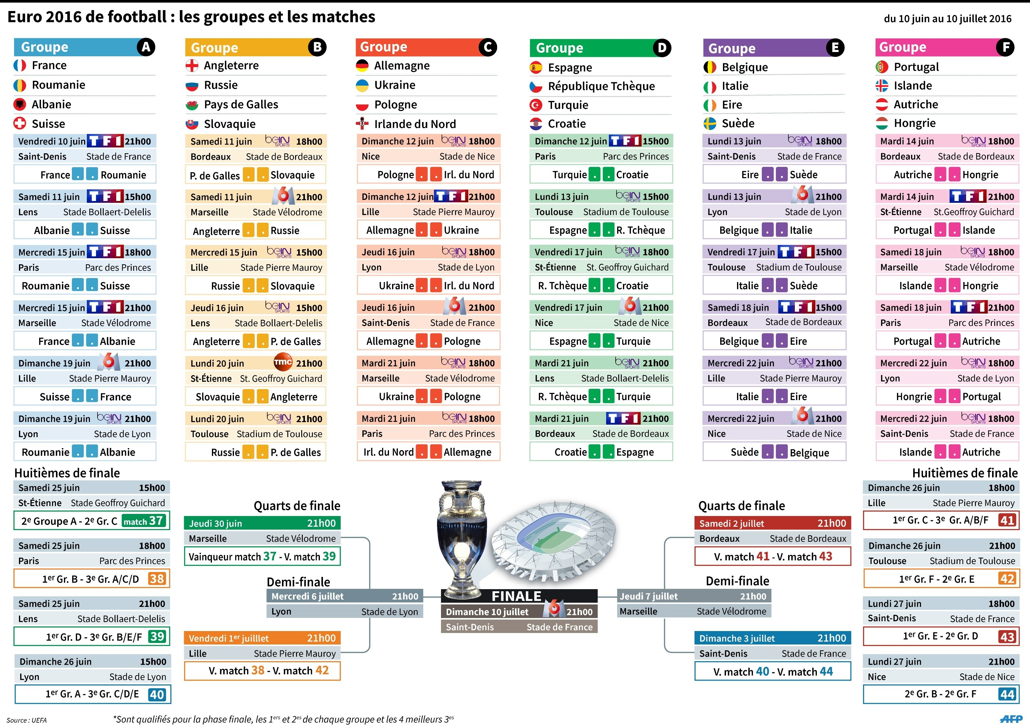 calendrier rencontre euro 2016