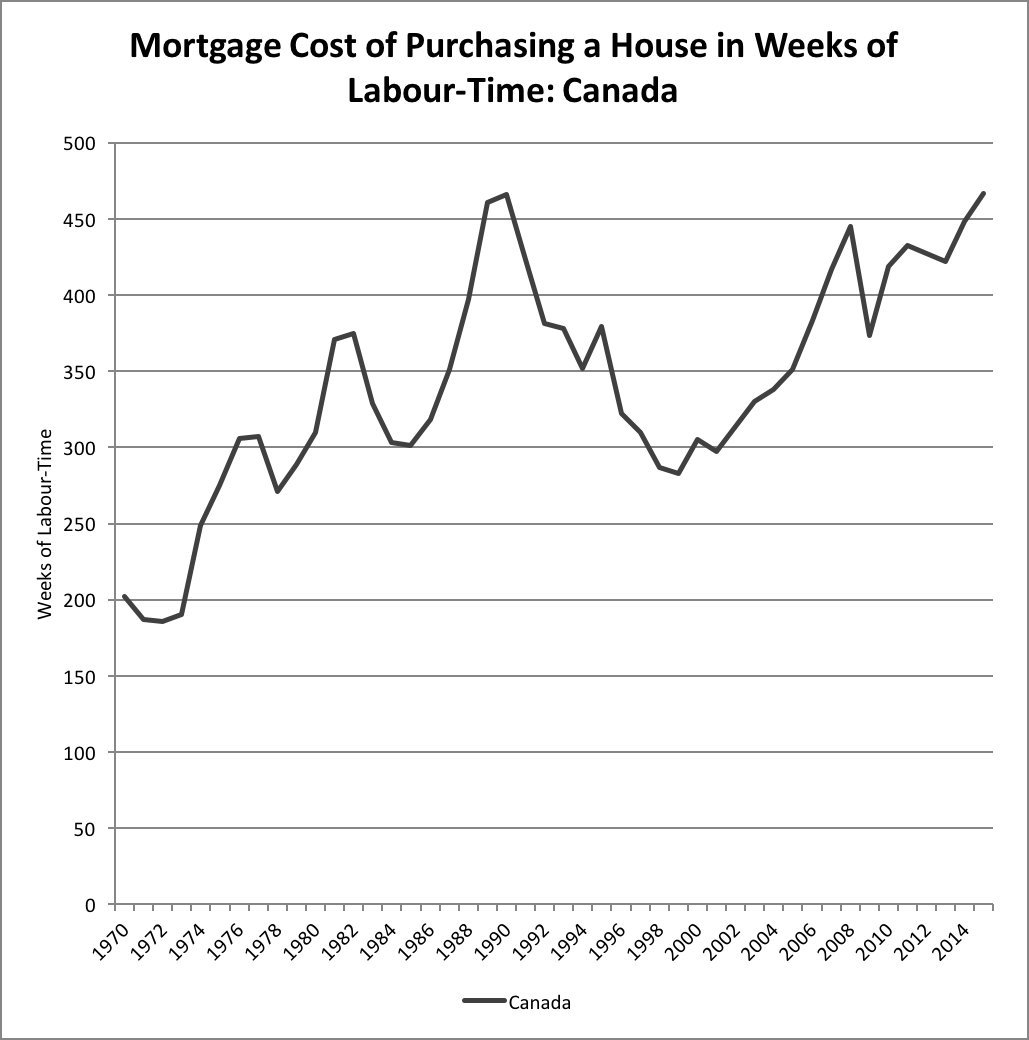 mortgage costs canada