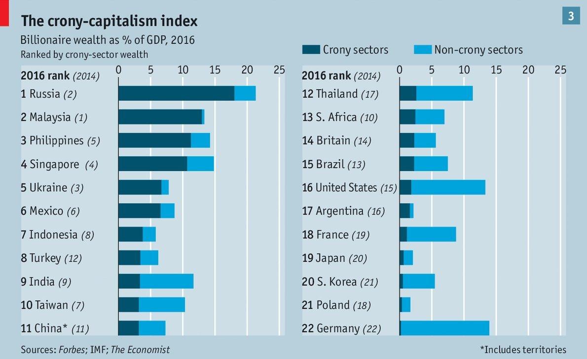 crony capitalism index